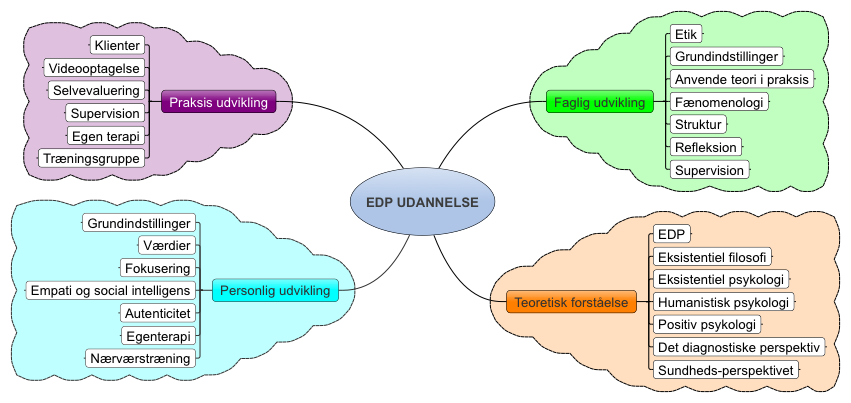 EDP psykoterapeutuddannelse med fire fokusområder