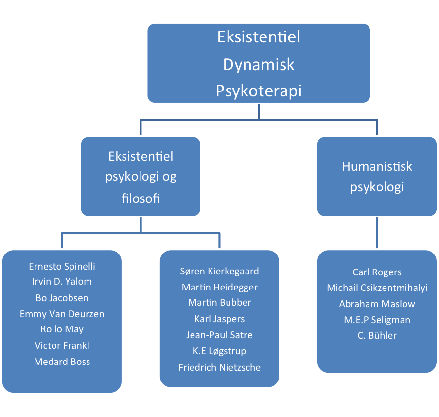 EDP referencer