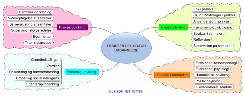 Eksistentiel-coachuddannelse