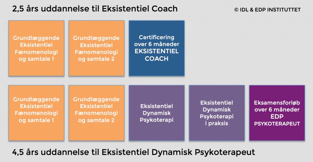overblik over psykoterapeutuddannelse