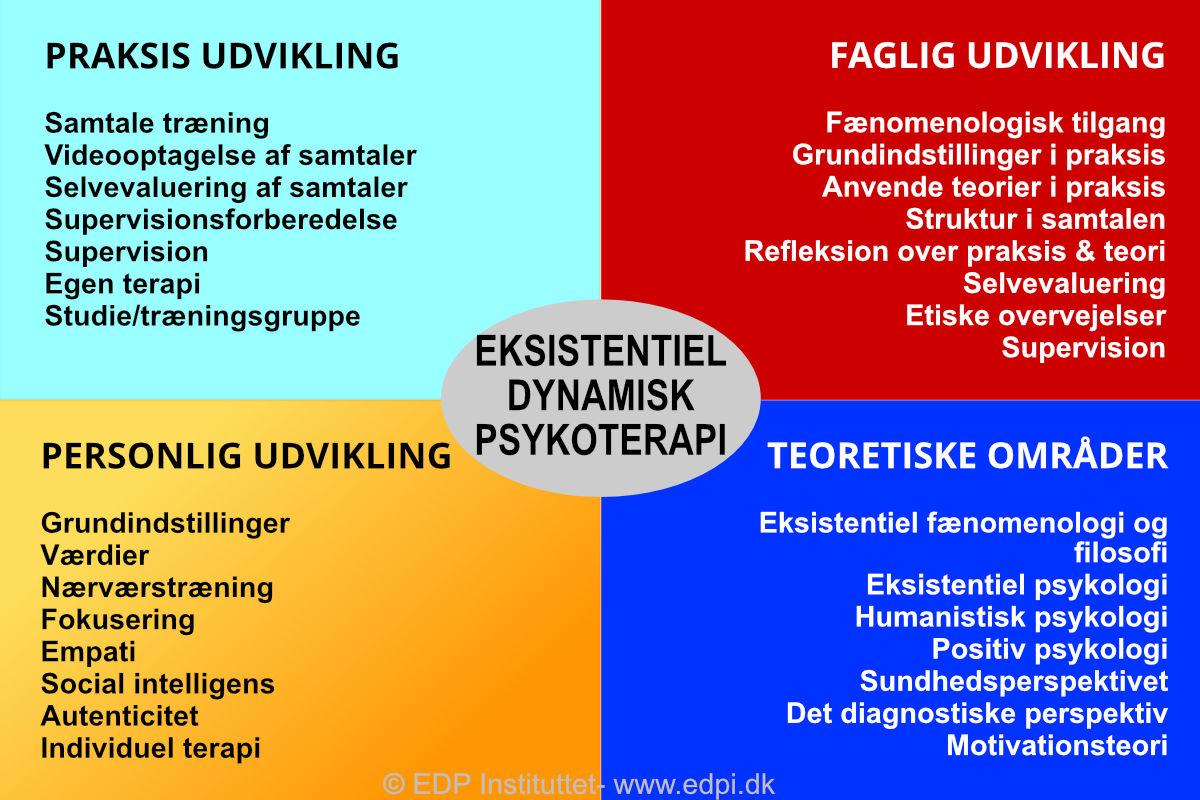 EDP psykoterapeut uddannelse og de 4 fokusområder