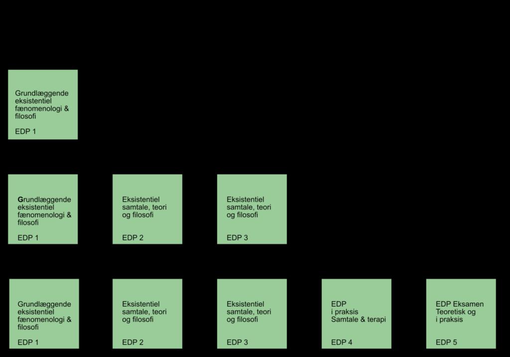 Struktur uddannelsen